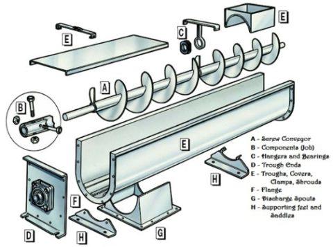 Process Equipment Screw Conveyors Manufacturers